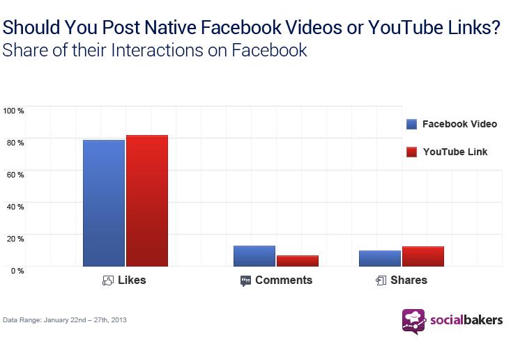 Ett år gammal statistik från Socialbakers