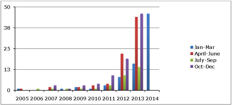 Chart indicating number of hits in media archival search or Resume and Dagens Media by year and quarter from January 2005 to April 2014
