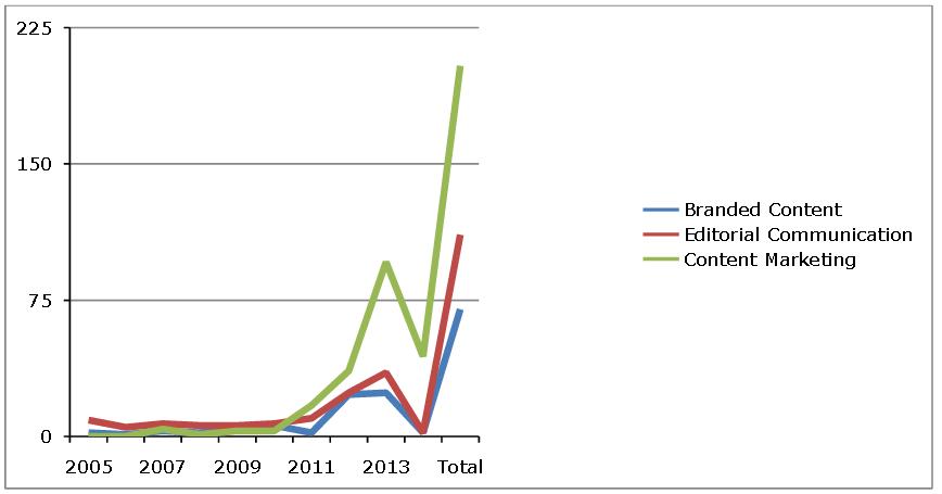 Användning av olika begrepp i Dagens Media och Resumé 2005-2014.