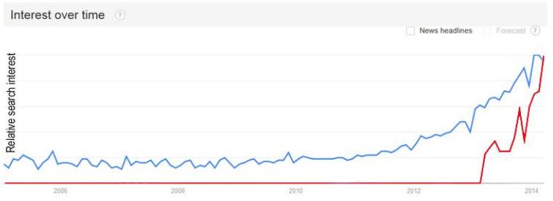 """Statistik från Google Trends på sökbegreppet """"content marketing"""". Blått är internationellt, rött svenskt."""