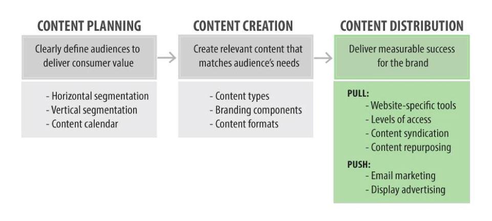 Uppsatsens förslag på process för att skapa och distribuera innehåll