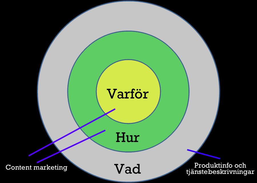Simon Sineks gyllene cirkel med en content marketing-touch